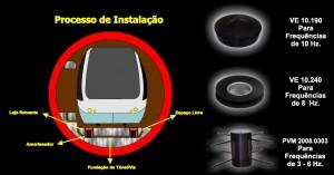 Processo de instalação dos Pad's (produtos à esquerda) em trilhos ferroviários (foto: divulgação Vibtech).