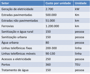 Tabela com precificação em 2011 para custos de infraestrutura